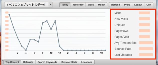 Macアプリ『Visits』の各項目の見方その2