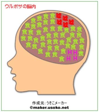 ウルボザの脳内 脳内メーカー