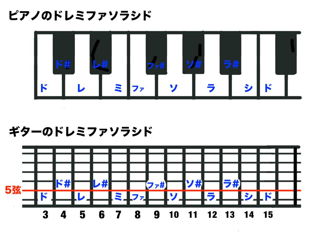 ギターとピアノのドレミファソラシドを比較