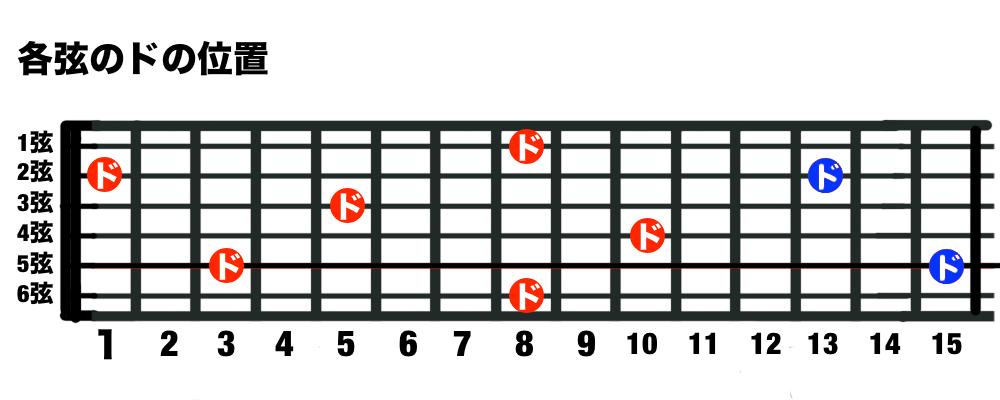 ギターの各弦のドの位置