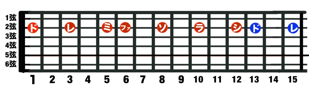 ギター2弦目のドレミファソラシド